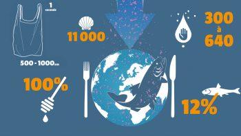 Les microplastiques en chiffres